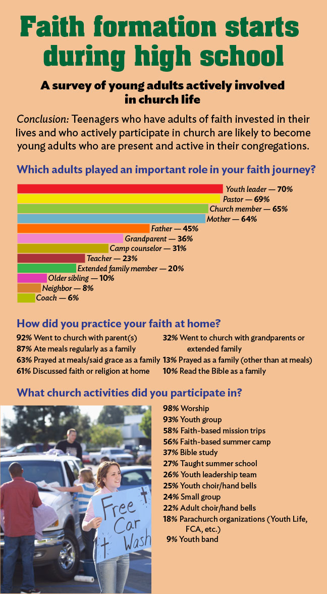Faith formation infographic
